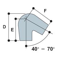 Price chart acute angle