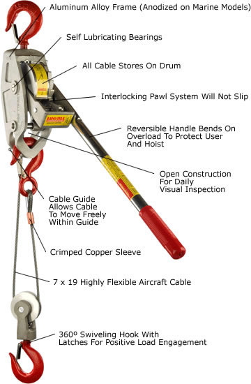 Cable Ratchet Hoist-Winches 3//4ton cable winch-hoistw//latch hook small