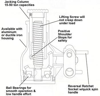 mechanical jack  mechanical jacks  screw jack  screw jacks